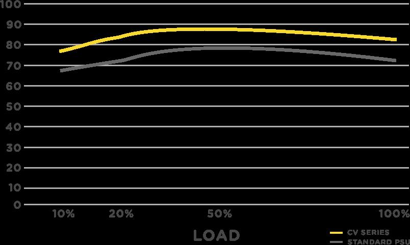 Corsair CV650 graf over ydelse